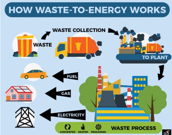 12_Convert Waste to Energy