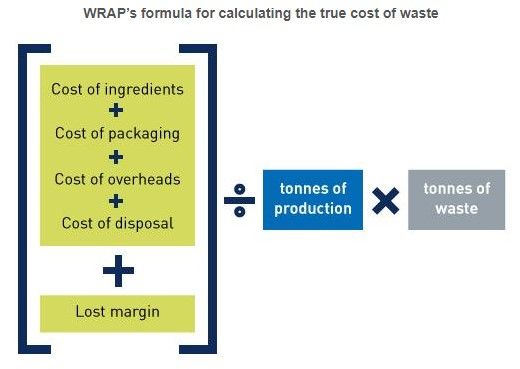 12_The True Cost of Waste