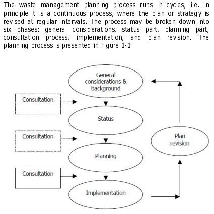 12_Waste Management Planning