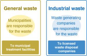 8-General-waste-vs-industrial-waste