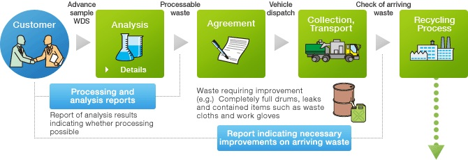 8-Waste-recycling-processing
