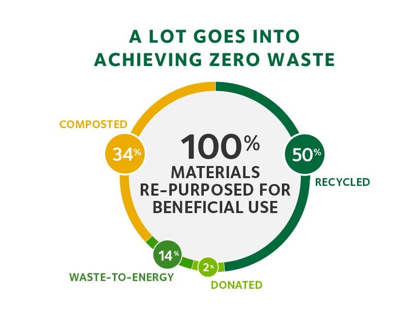 9-What-going-zero-waste-entails