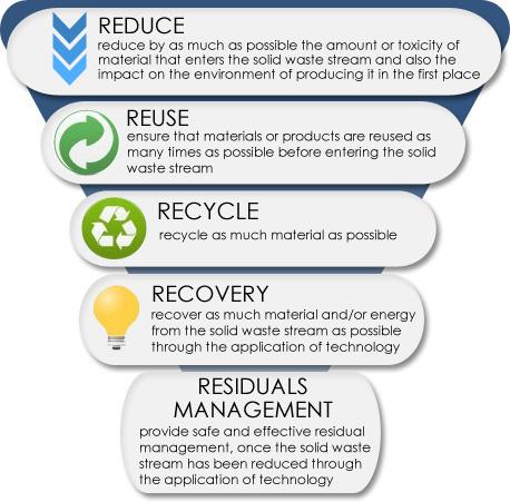9-Zero-waste-hierarchy